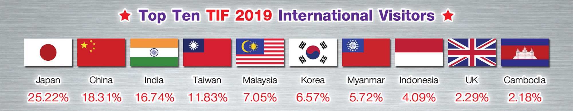 visitor TIF and Food Pack Asia 2019